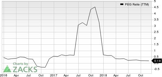 Canadian Solar Inc. PEG Ratio (TTM)