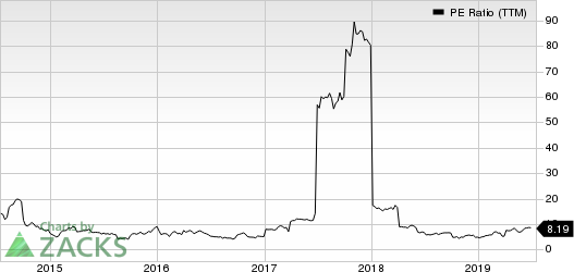 Canadian Solar Inc. PE Ratio (TTM)