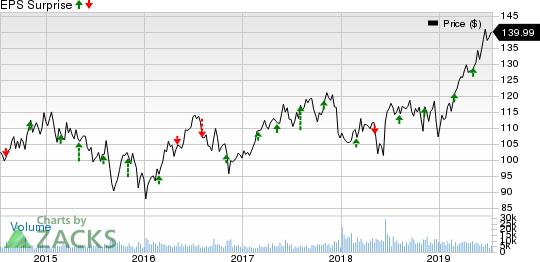 Sempra Energy Price and EPS Surprise