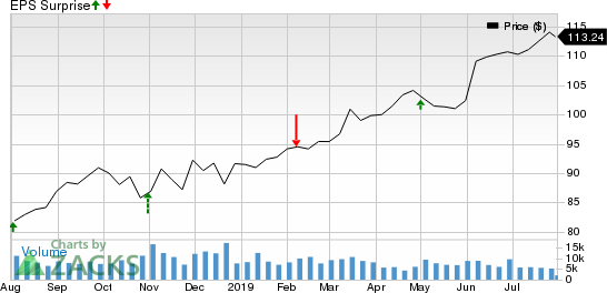 Yum! Brands, Inc. Price and EPS Surprise