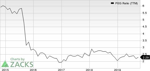 Adobe Systems Incorporated PEG Ratio (TTM)