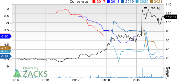 Ascendis Pharma A/S Price and Consensus