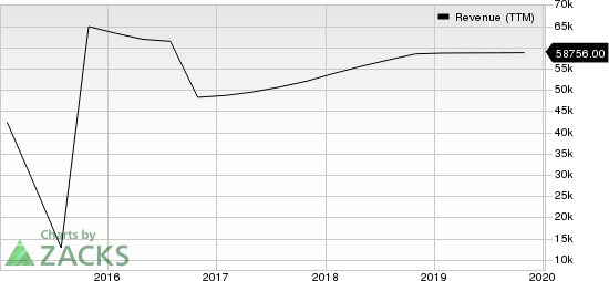 HP Inc. Revenue (TTM)