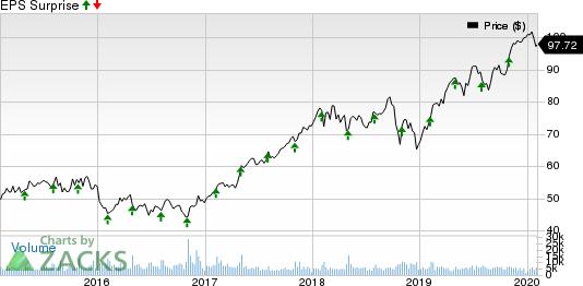 AMETEK, Inc. Price and EPS Surprise