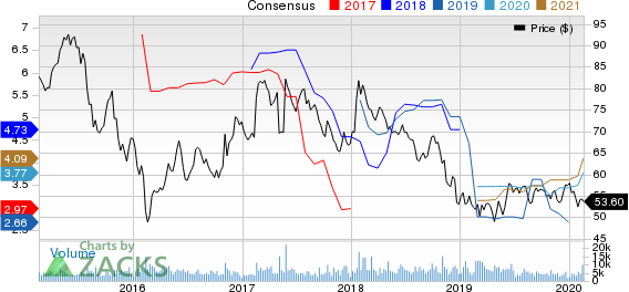 Bunge Limited Price and Consensus