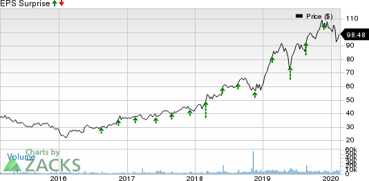 Keysight Technologies Inc. Price and EPS Surprise