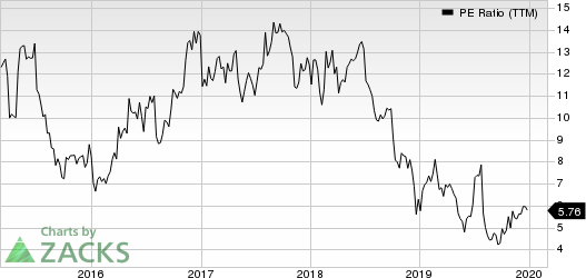 Atlas Air Worldwide Holdings PE Ratio (TTM)