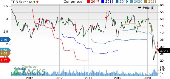 Flowserve Corporation Price, Consensus and EPS Surprise