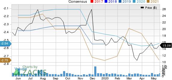 Cara Therapeutics, Inc. Price and Consensus