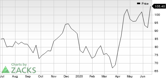 Incyte Corporation Price