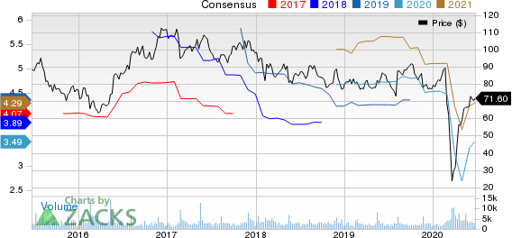 Jack In The Box Inc. Price and Consensus