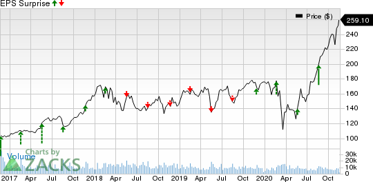 Deere & Company Price and EPS Surprise