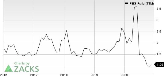 Sprouts Farmers Market, Inc. PEG Ratio (TTM)