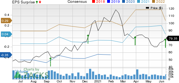 Chewy Inc. Price, Consensus and EPS Surprise