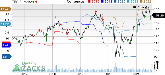 The Travelers Companies, Inc. Price, Consensus and EPS Surprise