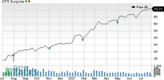 Johnson Controls International plc Price and EPS Surprise