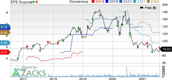 Strategic Education Inc. Price, Consensus and EPS Surprise