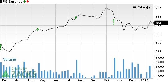 Should You Buy Intuitive Surgical (ISRG) Ahead of Earnings?