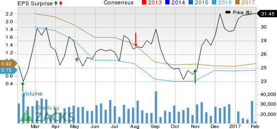 Why Earnings Season Could Be Great for Mosaic (MOS)