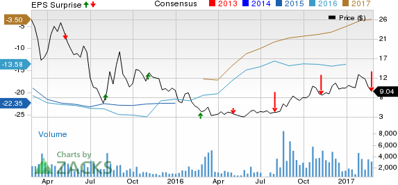 Comstock Resources (CRK) Loss Wider than Expected in Q4