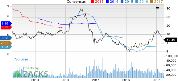 Why Is Nabors (NBR) Down 16.2% Since the Last Earnings Report?