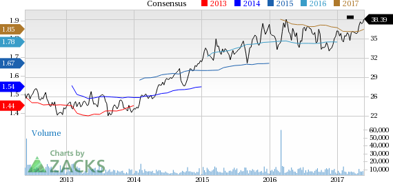 United Dominion (UDR) Up 3.3% Since Earnings Report: Can It Continue?