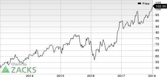 Northern Trust Corporation Price