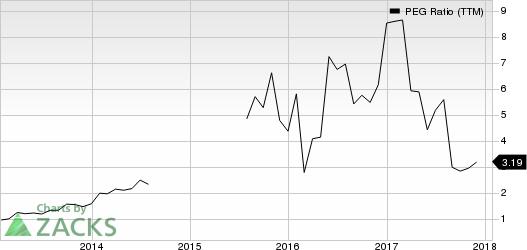 EnPro Industries PEG Ratio (TTM)