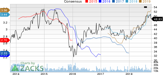 Archer Daniels Midland Company Price and Consensus