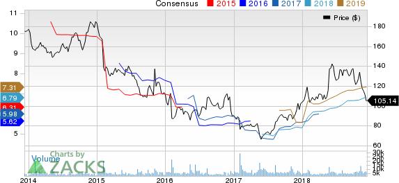 Ralph Lauren Corporation Price and Consensus