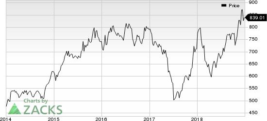 AutoZone, Inc. Price