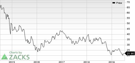Vermilion Energy Inc. Price