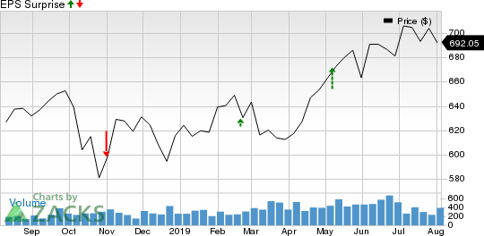Alleghany Corporation Price and EPS Surprise