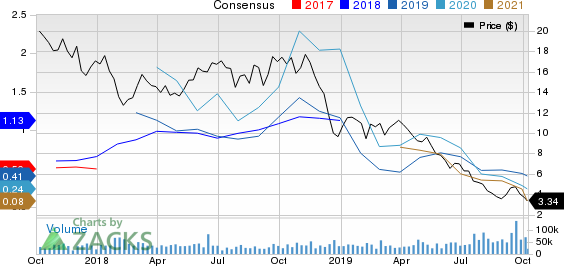 Range Resources Corporation Price and Consensus