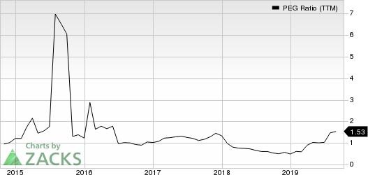 Meritage Corporation PEG Ratio (TTM)