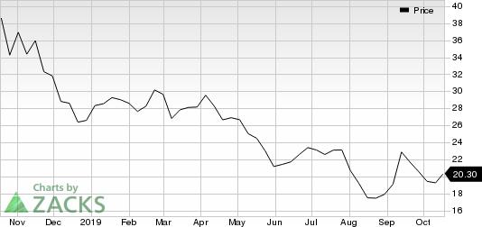 Alcoa Corp. Price