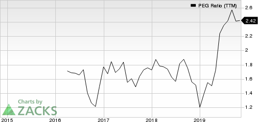 Leidos Holdings, Inc. PEG Ratio (TTM)