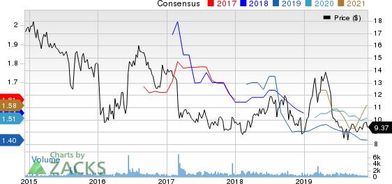 BRAEMAR HOTELS & RESORTS INC. Price and Consensus