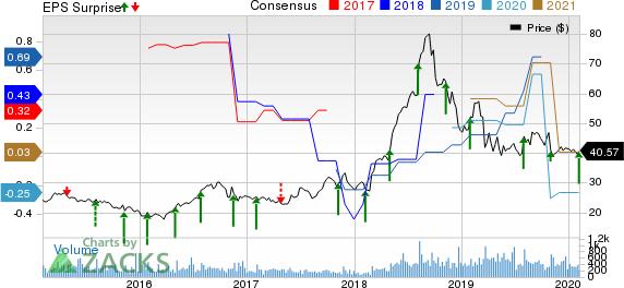 Surmodics, Inc. Price, Consensus and EPS Surprise