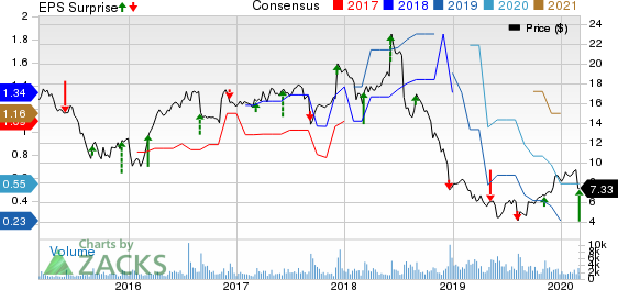 NCI Building Systems, Inc. Price, Consensus and EPS Surprise