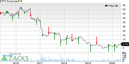 Vista Outdoor Inc. Price and EPS Surprise