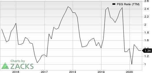 BristolMyers Squibb Company PEG Ratio (TTM)