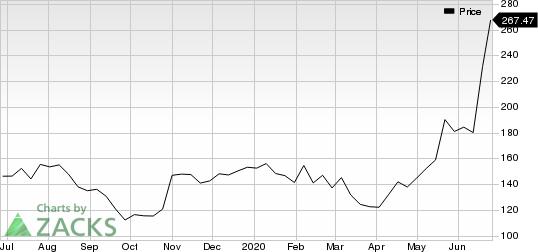 Spotify Technology SA Price