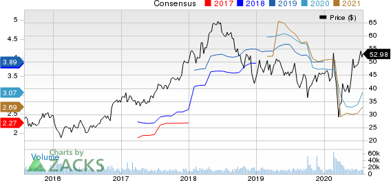 ETRADE Financial Corporation Price and Consensus
