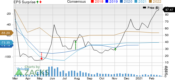 Nabors Industries Ltd. Price, Consensus and EPS Surprise