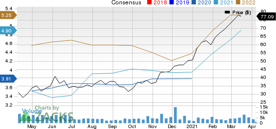 East West Bancorp, Inc. Price and Consensus