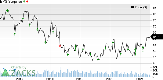 Cardinal Health, Inc. Price and EPS Surprise