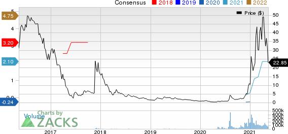 Marathon Digital Holdings, Inc. Price and Consensus