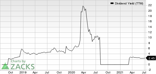 Berry Corporation Dividend Yield (TTM)