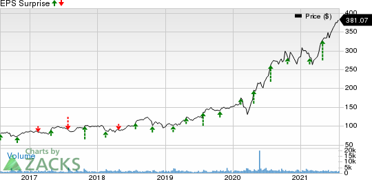 West Pharmaceutical Services, Inc. Price and EPS Surprise